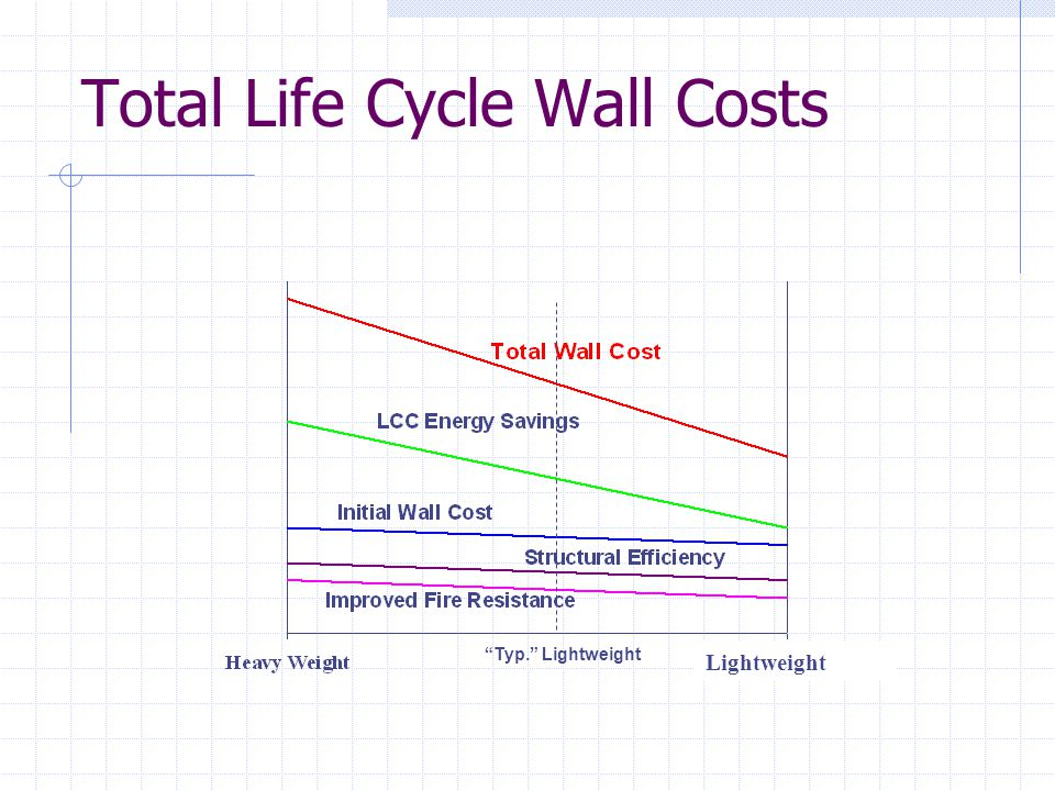 Total Life Cycle Wall Costs