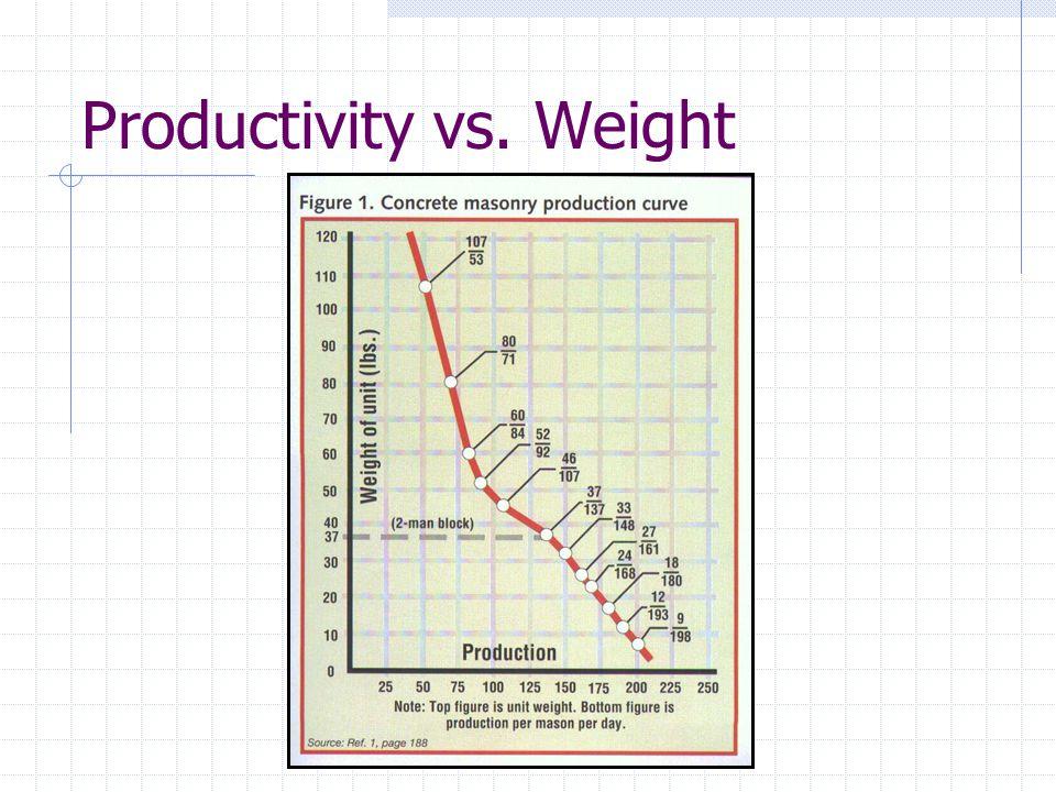 Productivity vs. Weight