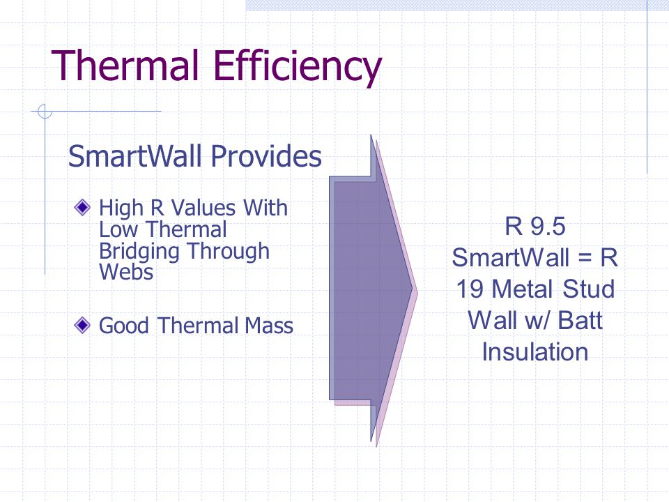 R 9.5 SmartWall = R 19 Metal Stud Wall w/ Batt Insulation