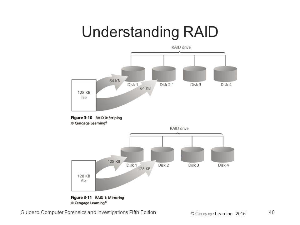 Understanding RAID Understanding RAID Figure 3-11 RAID 1: Mirroring