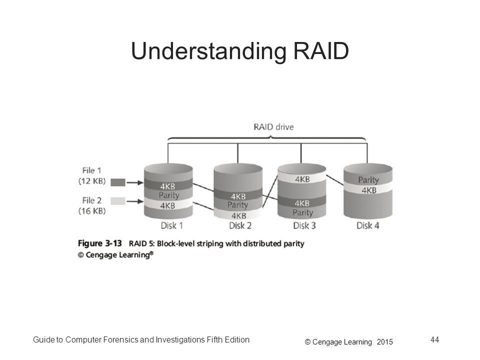 Understanding RAID Understanding RAID