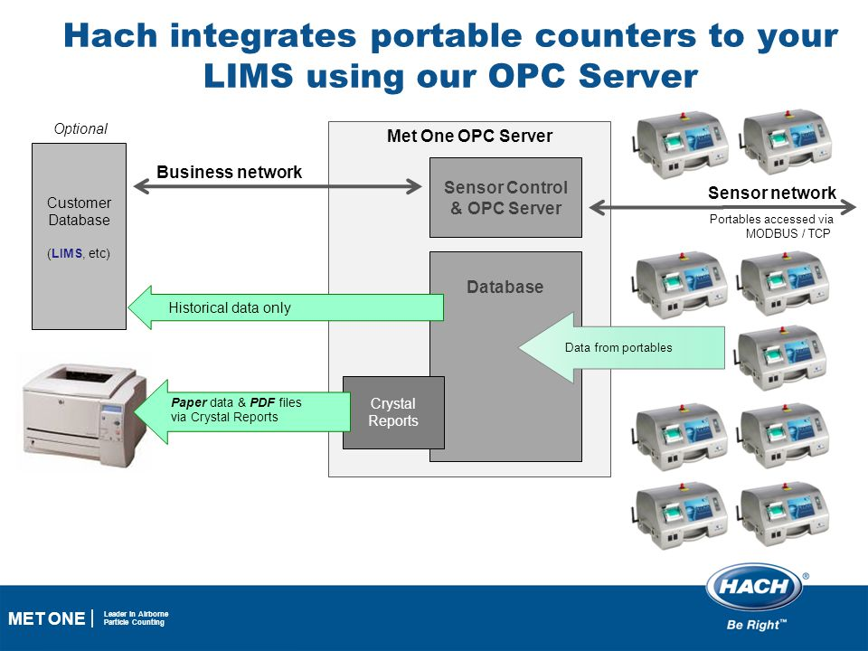 Hach integrates portable counters to your LIMS using our OPC Server