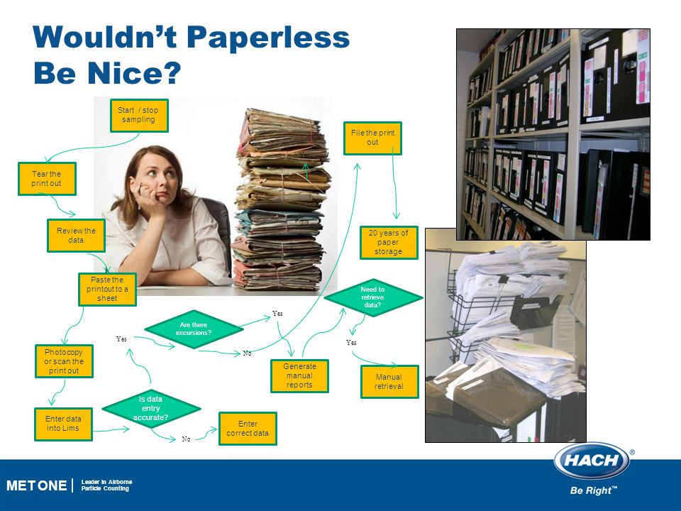 Wouldn't Paperless Be Nice