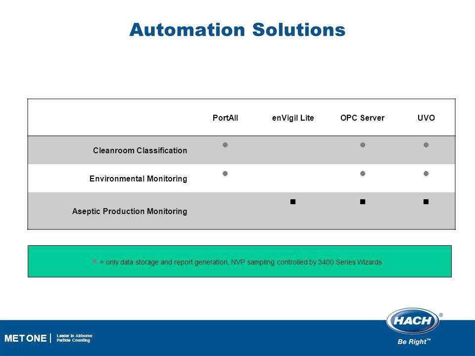 Automation Solutions ● ■