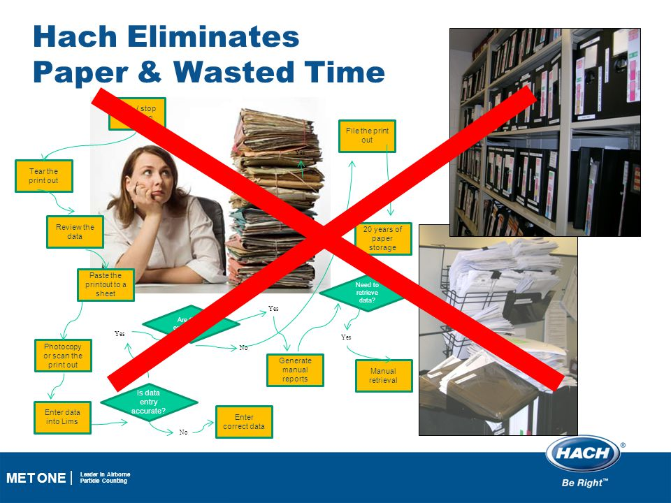 Hach Eliminates Paper & Wasted Time