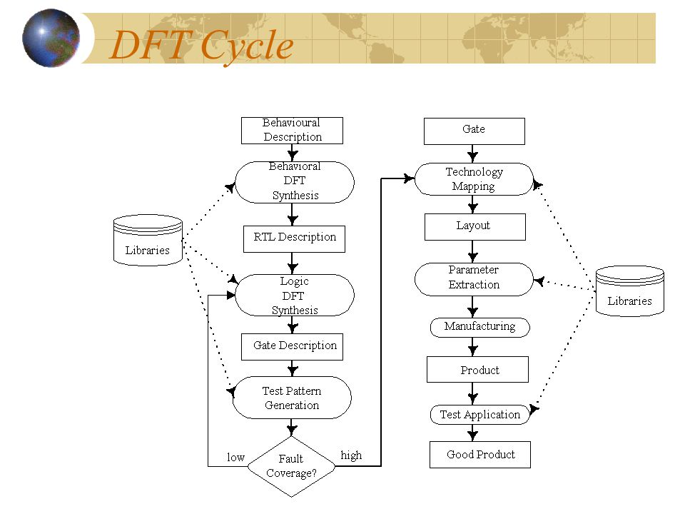 DFT Cycle