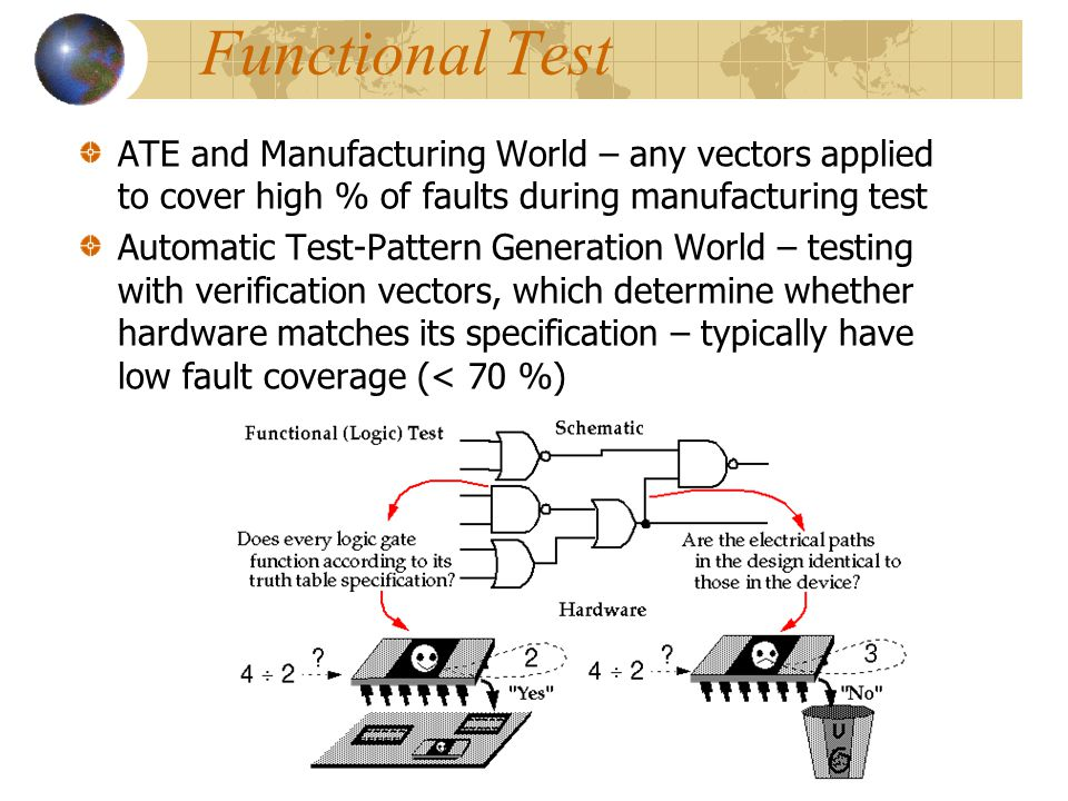 Functional Test ATE and Manufacturing World – any vectors applied to cover high % of faults during manufacturing test.