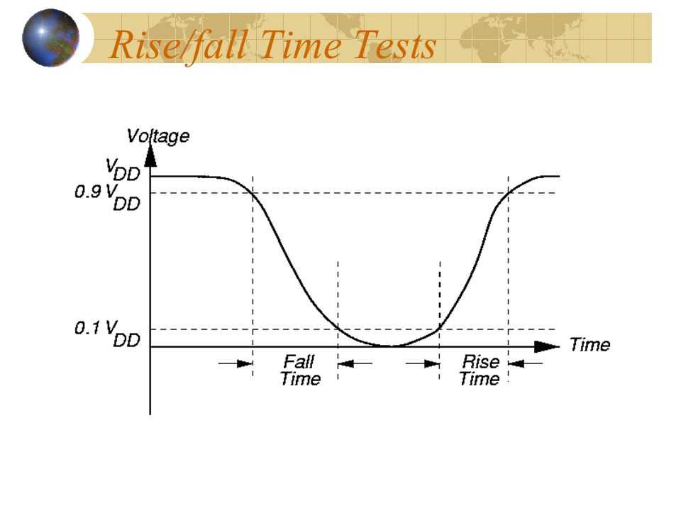 Rise/fall Time Tests
