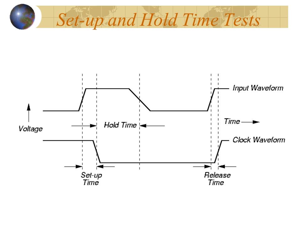 Set-up and Hold Time Tests