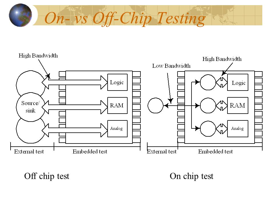 On- vs Off-Chip Testing