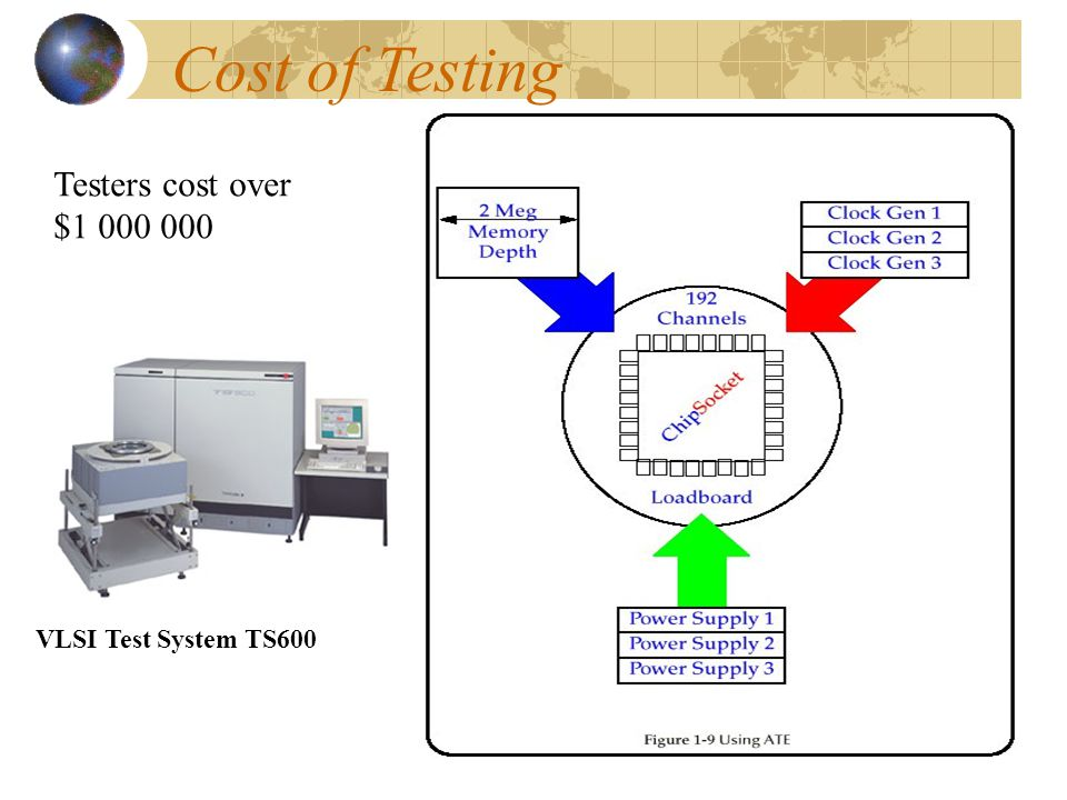 Cost of Testing Testers cost over $1 000 000 VLSI Test System TS600