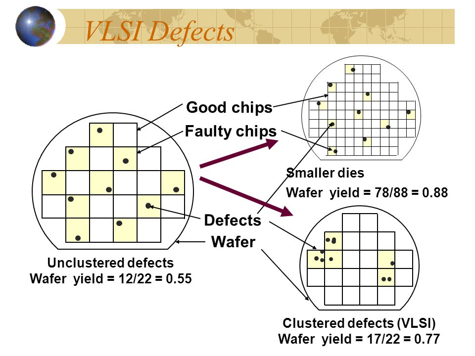 Clustered defects (VLSI)