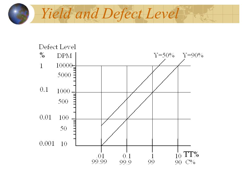 Yield and Defect Level
