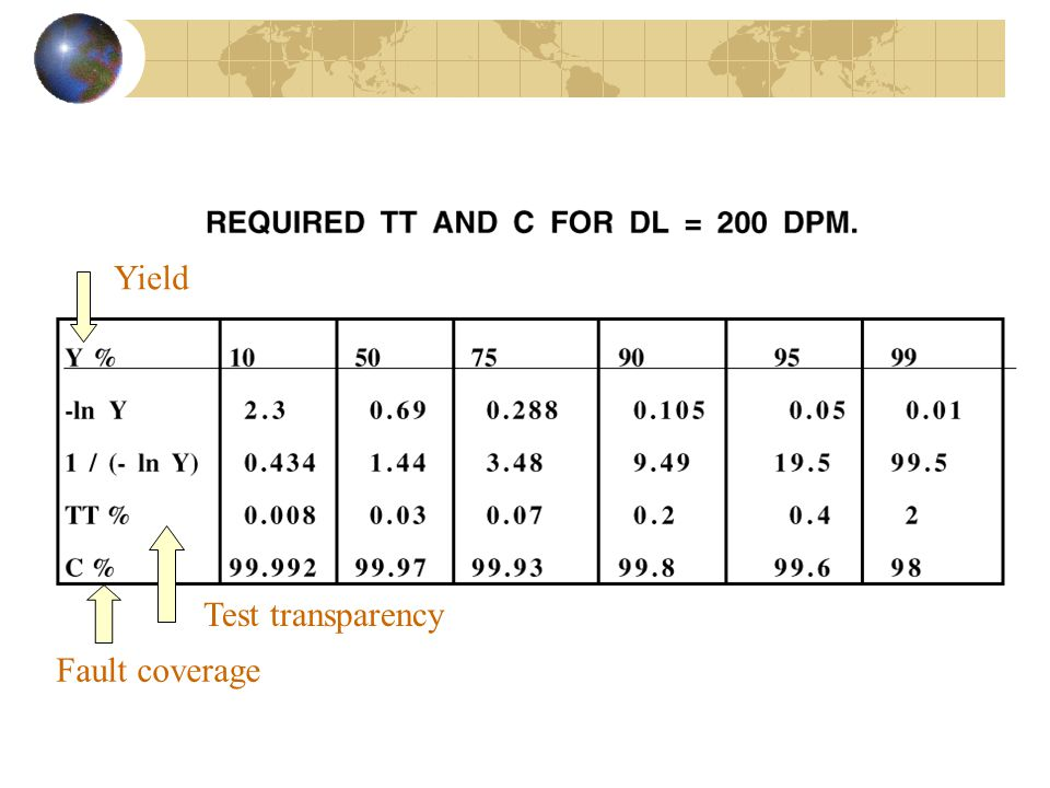 Yield Test transparency Fault coverage