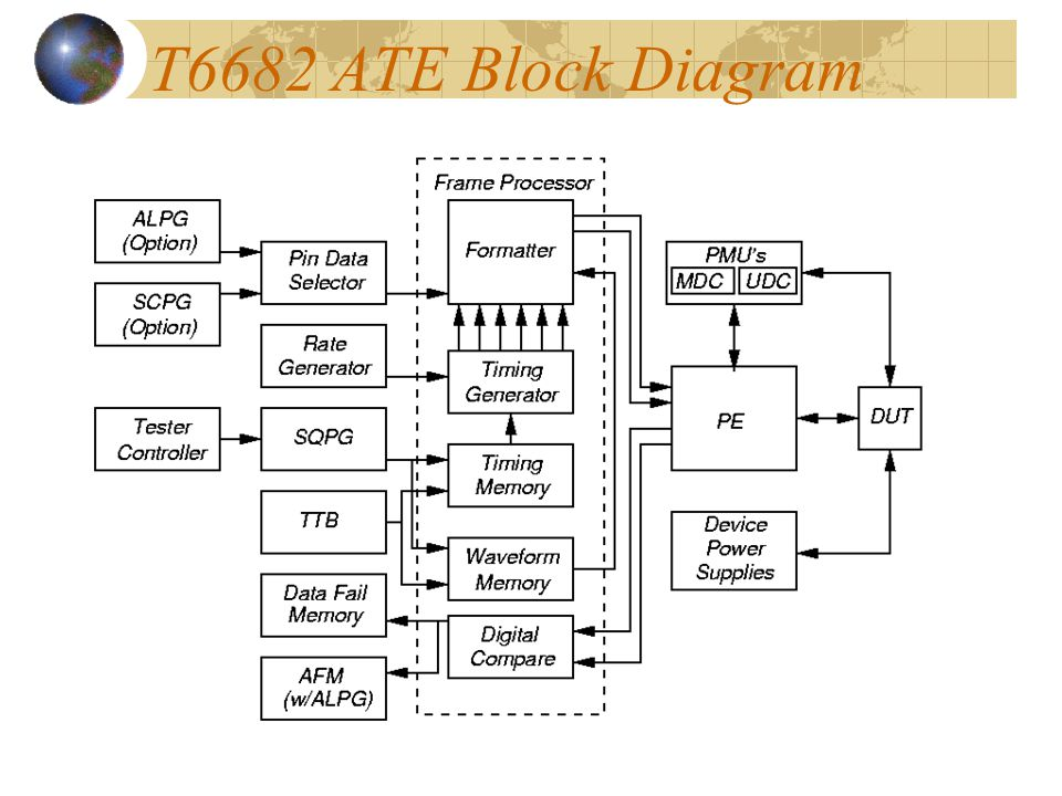 T6682 ATE Block Diagram