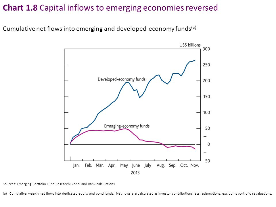 Chart 1.8 Capital inflows to emerging economies reversed