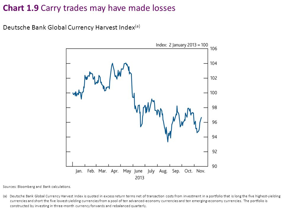 Chart 1.9 Carry trades may have made losses