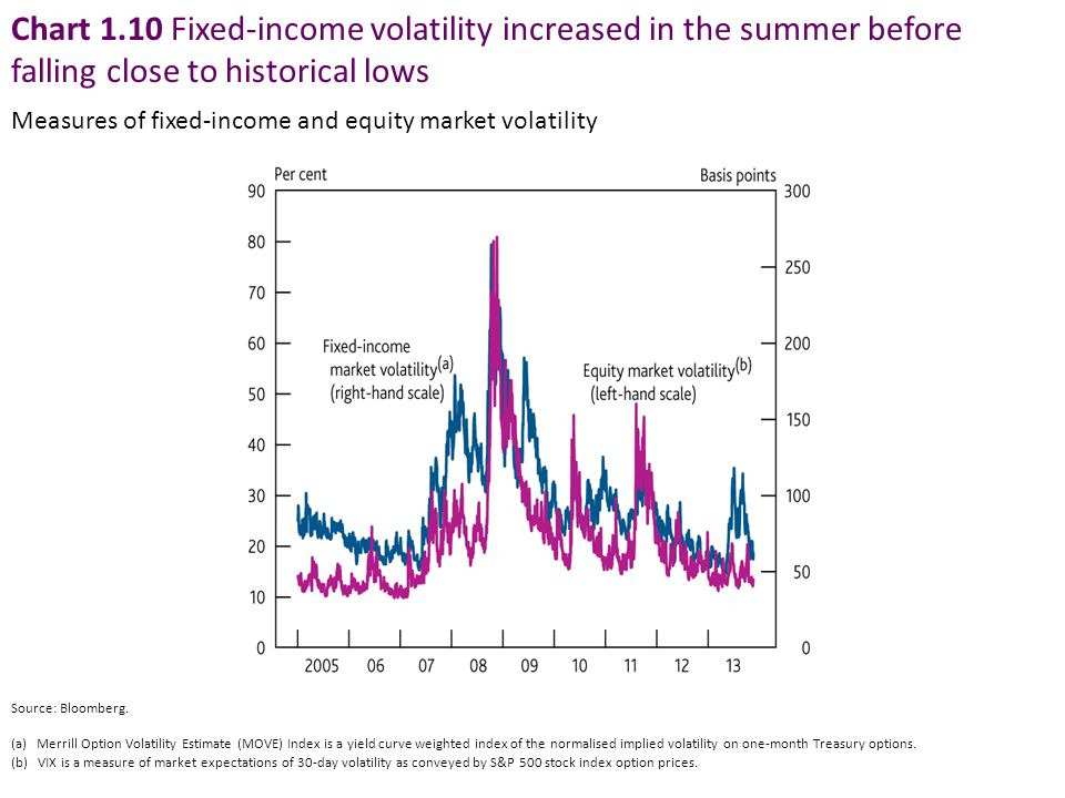 Chart 1.10 Fixed-income volatility increased in the summer before falling close to historical lows