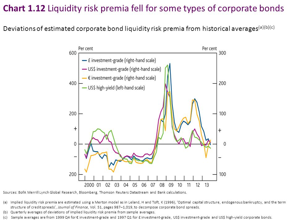 Chart 1.12 Liquidity risk premia fell for some types of corporate bonds