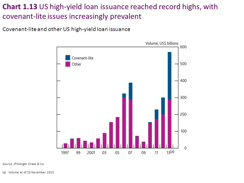 Chart 1.13 US high-yield loan issuance reached record highs, with covenant-lite issues increasingly prevalent