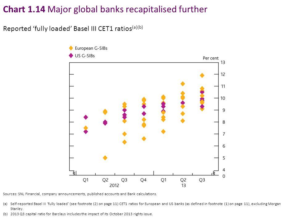 Chart 1.14 Major global banks recapitalised further