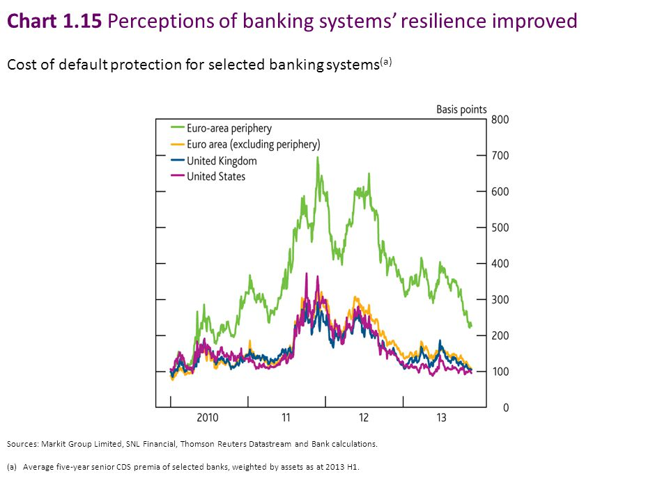 Chart 1.15 Perceptions of banking systems' resilience improved