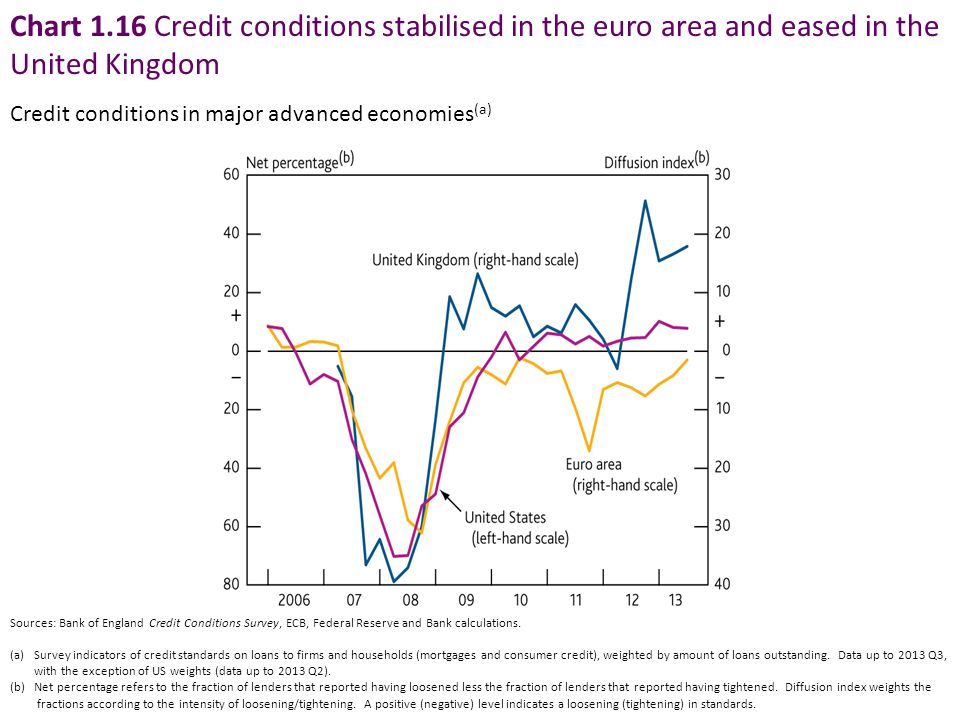 Chart 1.16 Credit conditions stabilised in the euro area and eased in the United Kingdom