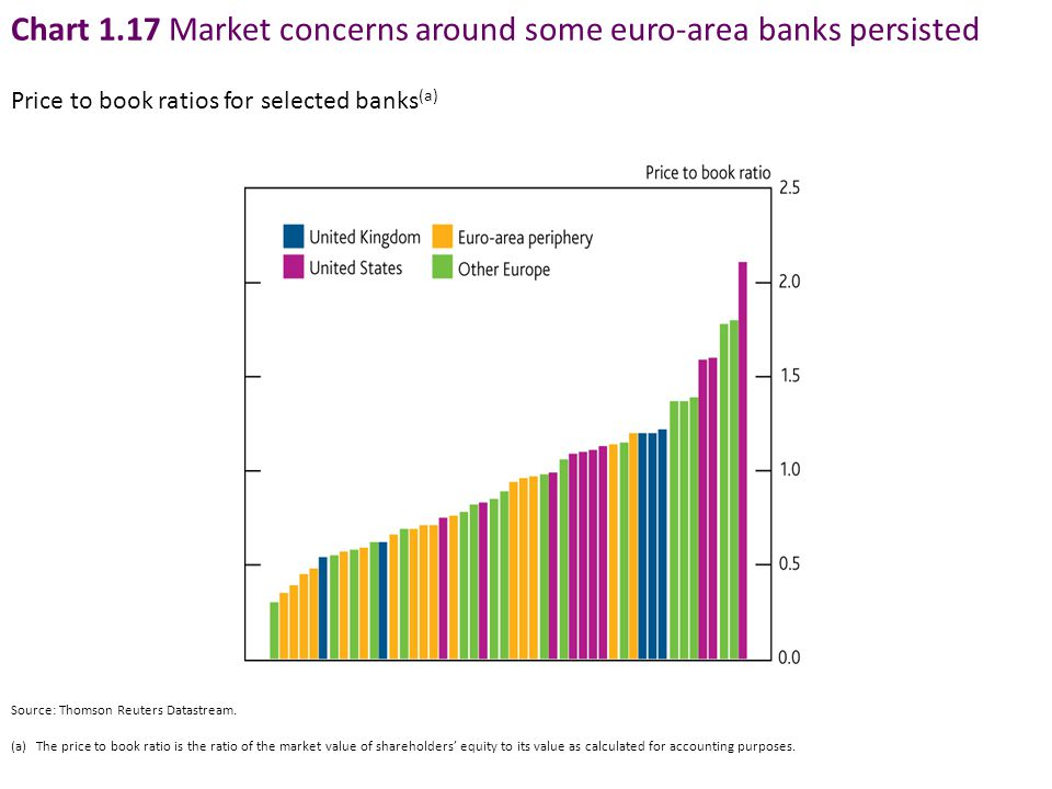 Chart 1.17 Market concerns around some euro-area banks persisted