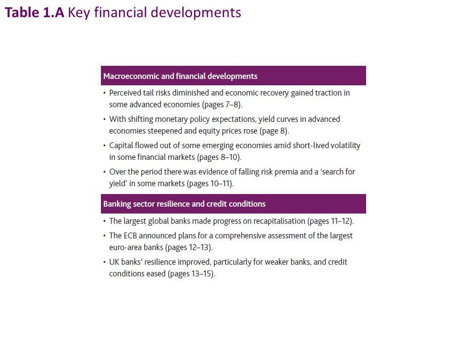 Table 1.A Key financial developments