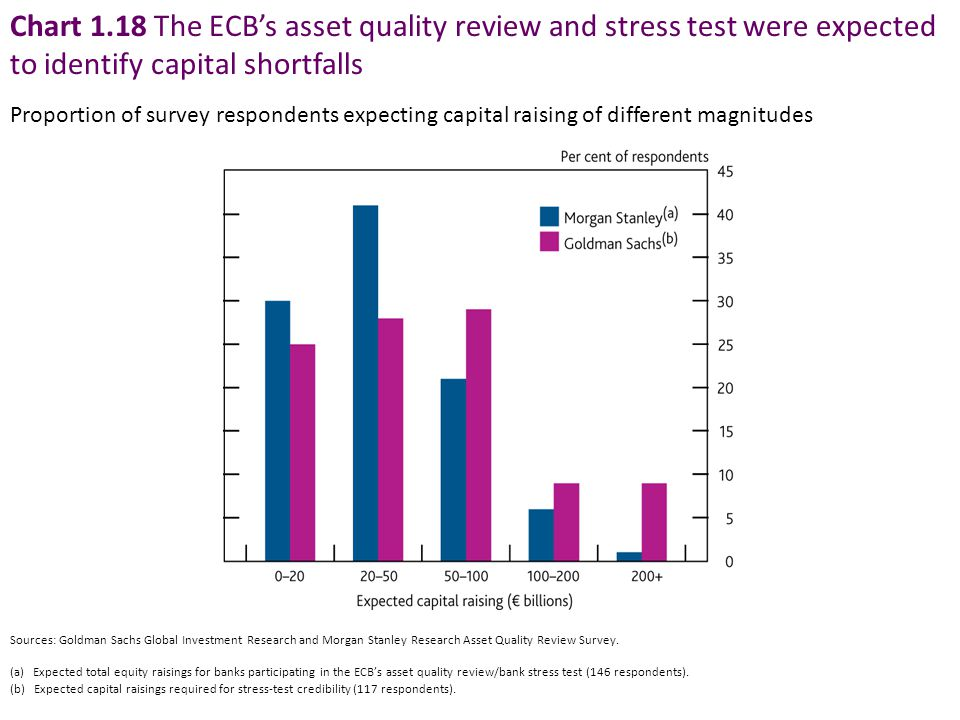 Chart 1.18 The ECB's asset quality review and stress test were expected to identify capital shortfalls