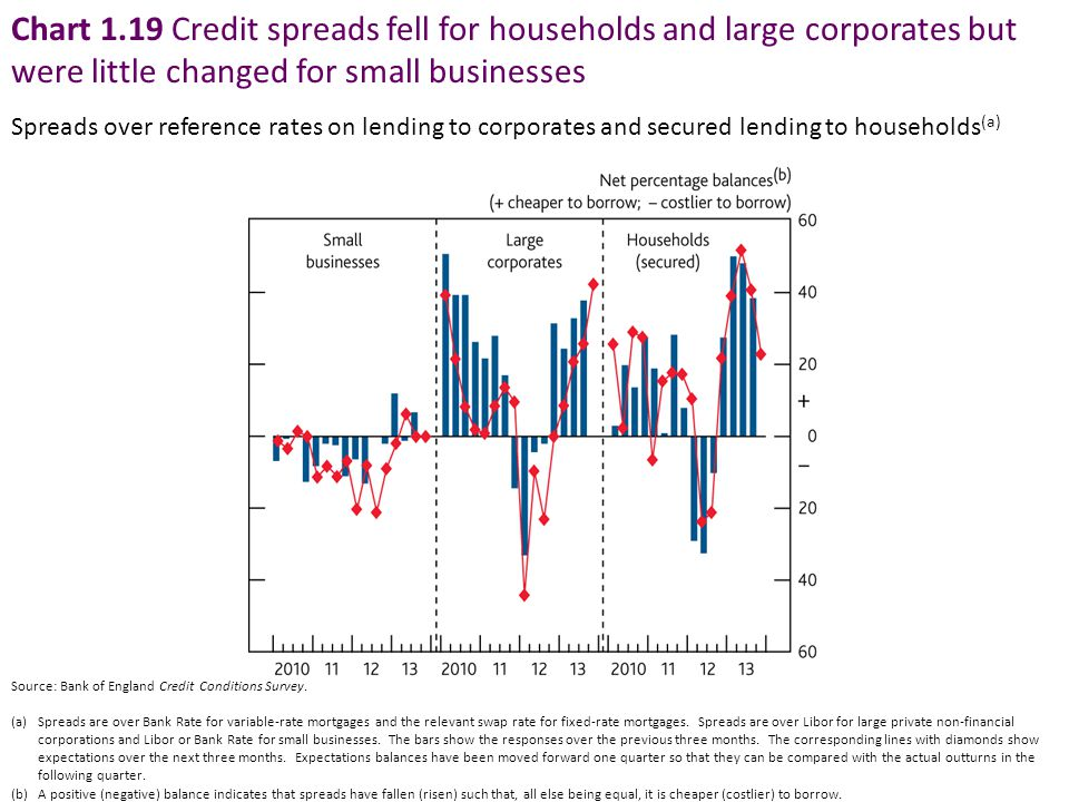 Chart 1.19 Credit spreads fell for households and large corporates but were little changed for small businesses