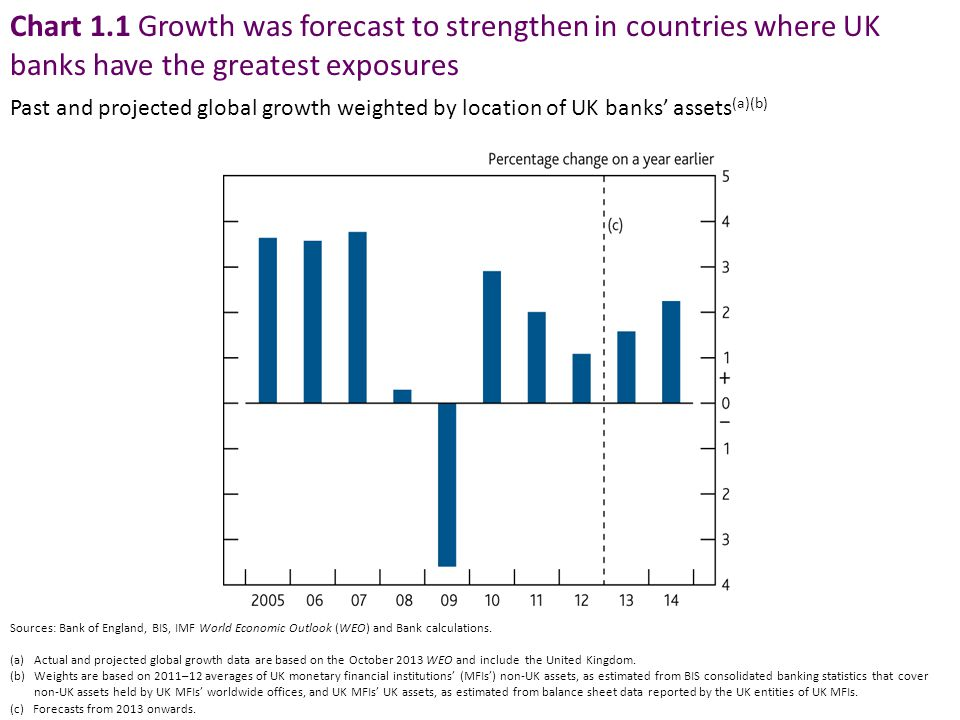 Chart 1.1 Growth was forecast to strengthen in countries where UK banks have the greatest exposures