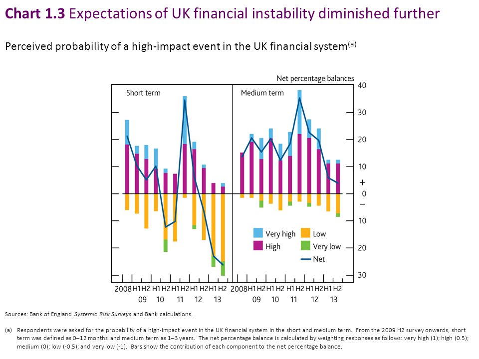 Chart 1.3 Expectations of UK financial instability diminished further