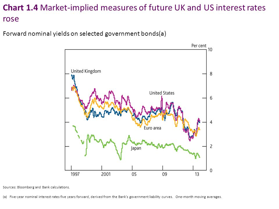 Chart 1.4 Market-implied measures of future UK and US interest rates rose
