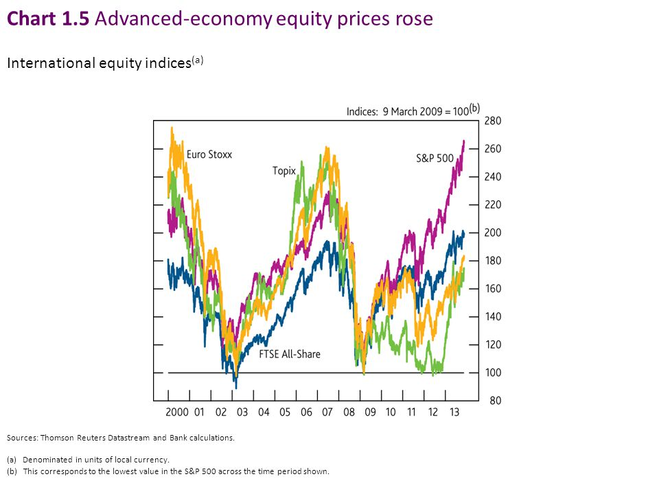 Chart 1.5 Advanced-economy equity prices rose