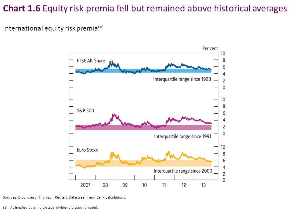 Chart 1.6 Equity risk premia fell but remained above historical averages