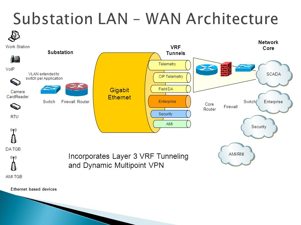 Substation LAN – WAN Architecture