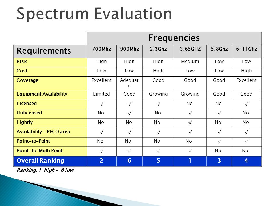 Spectrum Evaluation Frequencies Requirements Overall Ranking 2 6 5 1 3