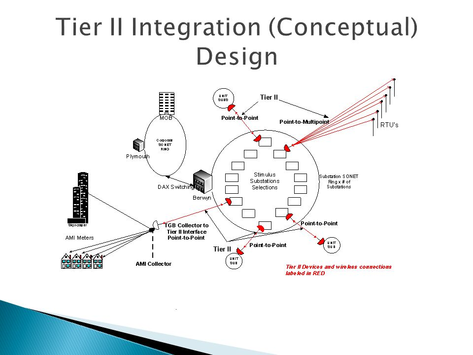 Tier II Integration (Conceptual) Design