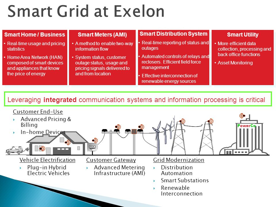 2 Smart Grid at Exelon. Smart Home / Business. Real-time usage and pricing statistics.
