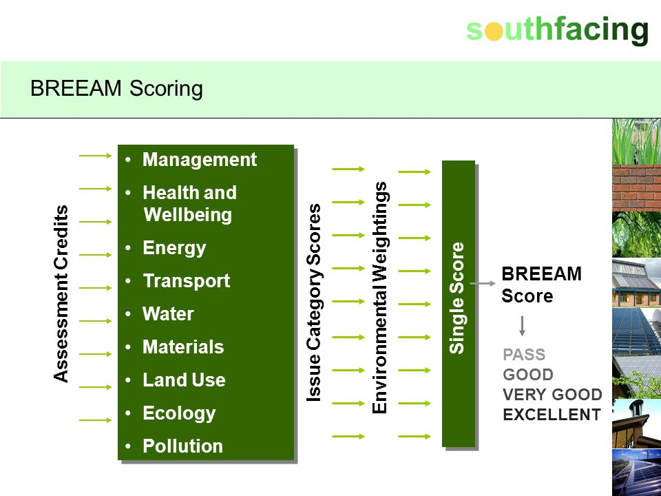 BREEAM Scoring Management Health and Wellbeing Energy Transport Water