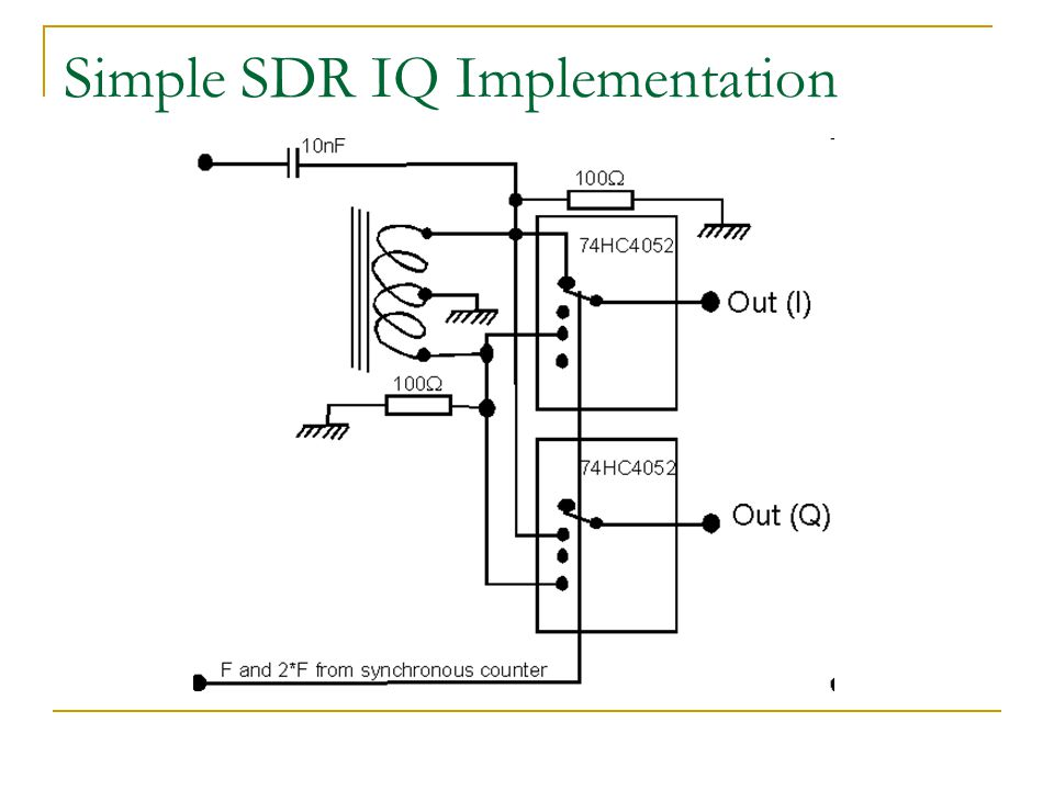 Simple SDR IQ Implementation