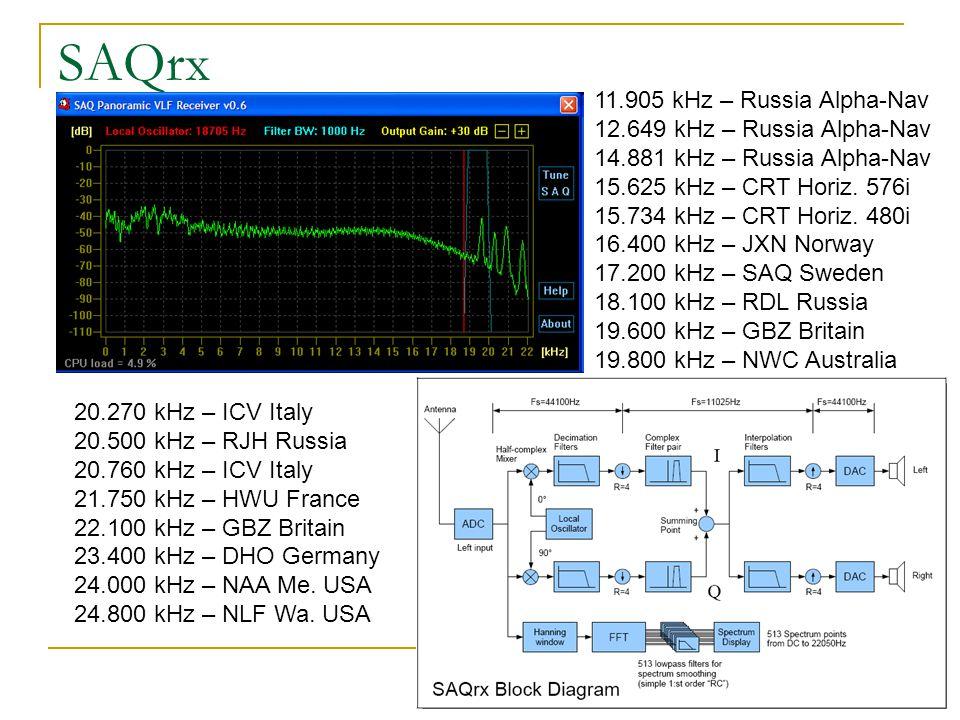 SAQrx 11.905 kHz – Russia Alpha-Nav 12.649 kHz – Russia Alpha-Nav