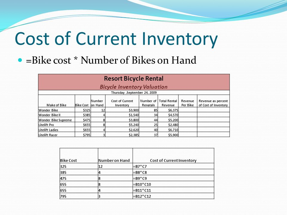Cost of Current Inventory