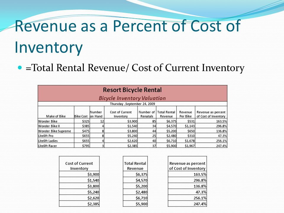 Revenue as a Percent of Cost of Inventory