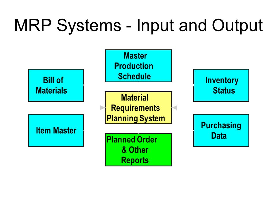 MRP Systems - Input and Output