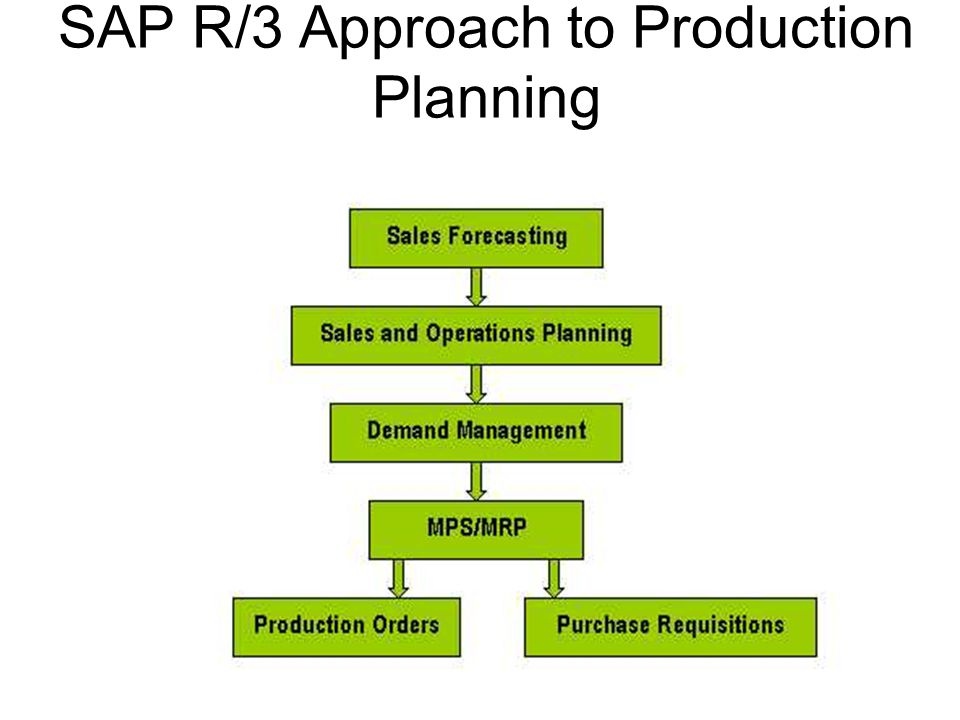 SAP R/3 Approach to Production Planning
