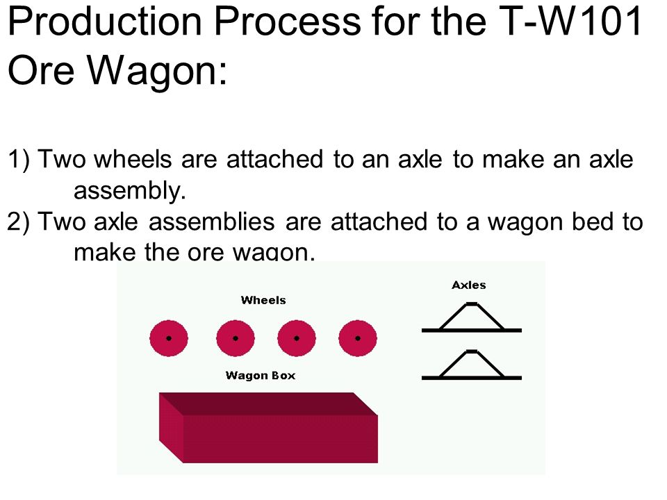 Production Process for the T-W101 Ore Wagon: 1) Two wheels are attached to an axle to make an axle assembly. 2) Two axle assemblies are attached to a wagon bed to make the ore wagon.