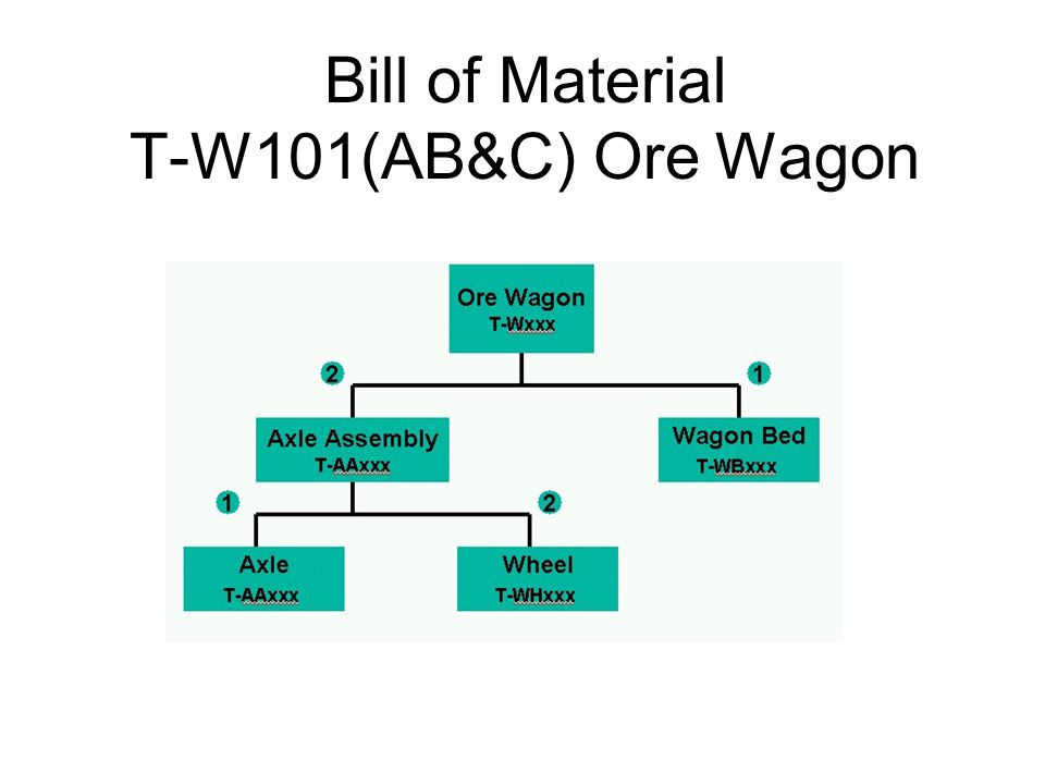 Bill of Material T-W101(AB&C) Ore Wagon
