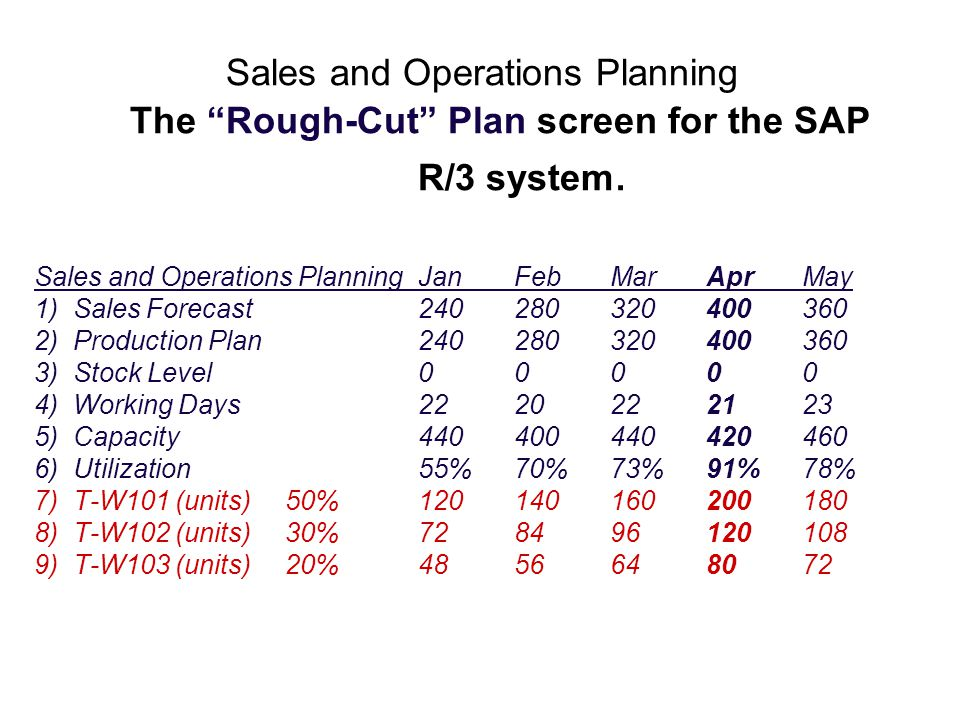 Sales and Operations Planning. The Rough-Cut Plan screen for the SAP